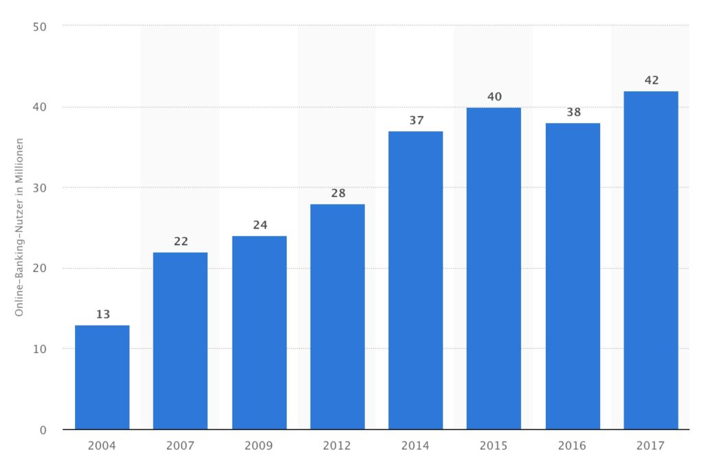 Anzahl der Nutzer von Online-Banking in Deutschland
